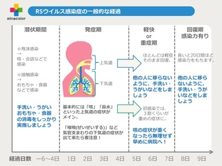 RSウイルス感染症の一般的な経過(潜伏期間→発症期→重症期→回復期)