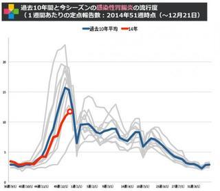 2014年12月の「感染性胃腸炎」は微増。食中毒事件もあったノロウイルスに注意しよう!
