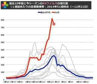 RSウイルス患者数が前週よりは減少!依然高水準に注意=RSウイルス患者数グラフ2014年第51週(12月15日〜12月21日)