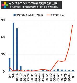 大阪と愛媛でインフルエンザ集団感染が発生。それぞれ肺炎で死亡=高齢者のインフルは肺炎に注意