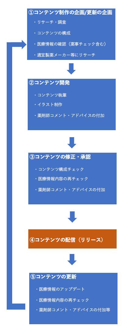 ミナカラ 編集フロー
