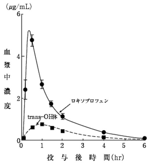 ロキソニン(ロキソプロフェン)が効くまでの時間、持続する時間、あける時間、効果時間は?ロキソニンの詳細情報を解説